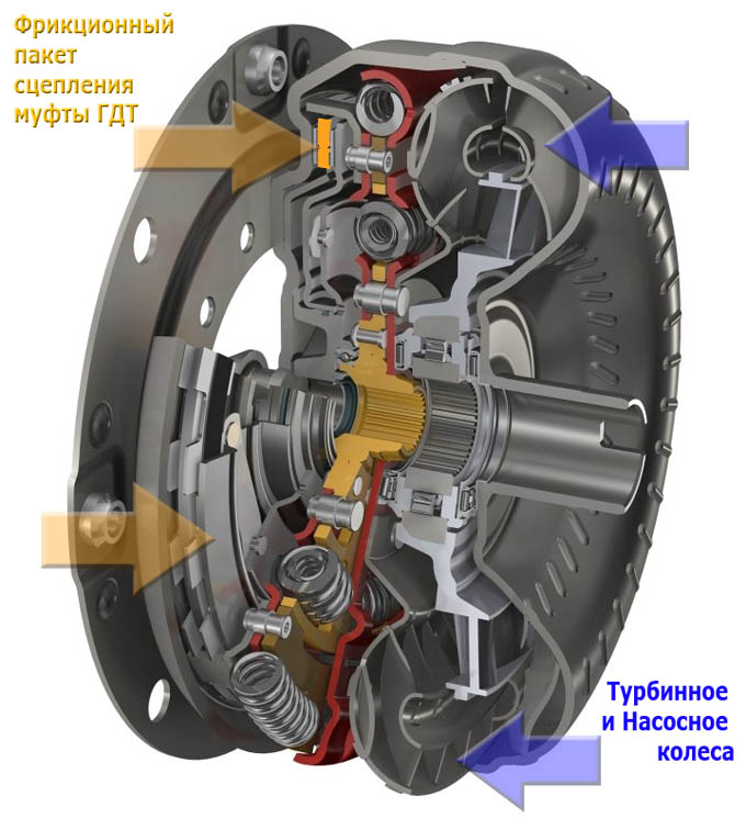 гидротрансформатор ZF