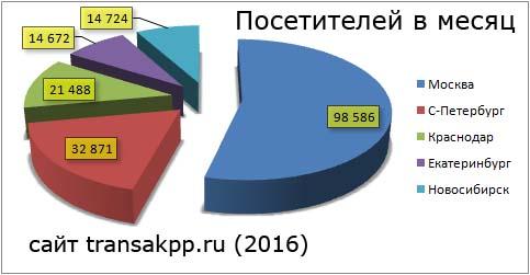 количество уникальных посетителей в месяц (2016)