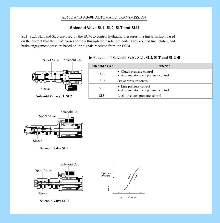 AB60F, AS68RC Описание, запчасти, Цены, справочная
