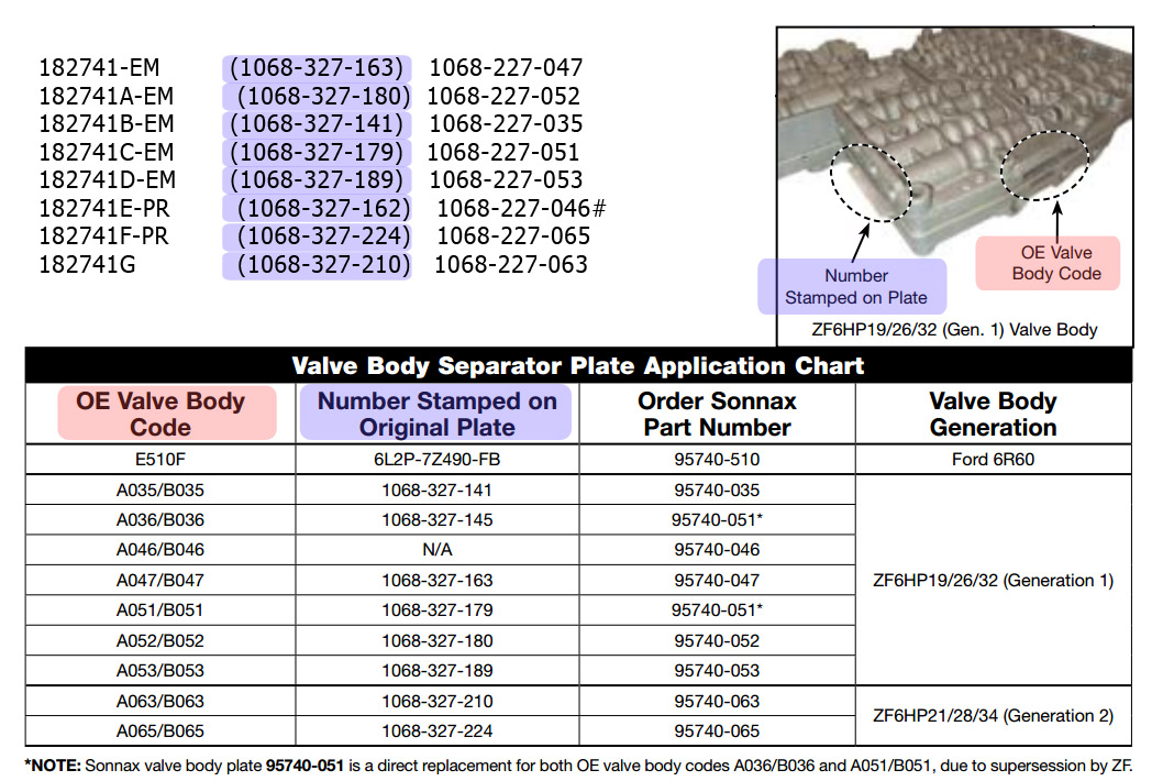 Таблица применяемости сепараторных пластин