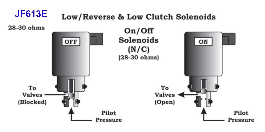 Low Clutch Shift Solenoid.  В гидроплите JF613E используется 8 соленоидов.  Из них 2 - обычные электроклапаны On-Off...