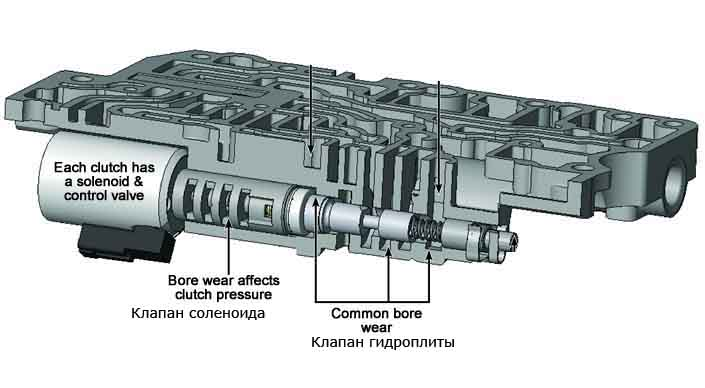 гидроблок клапан