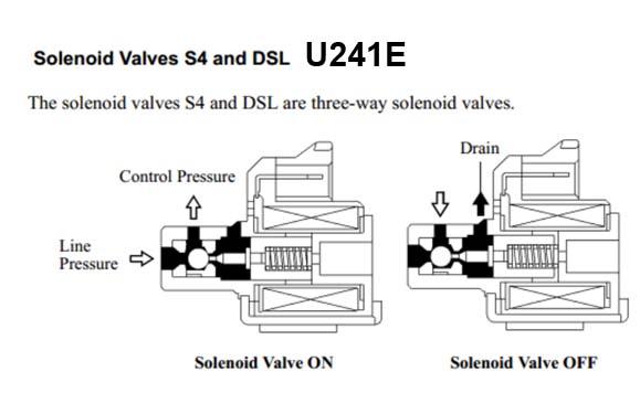 3-way соленоид U241E