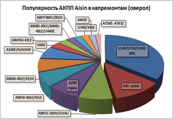 Рейтинг АКПП Айсин по капремонтам