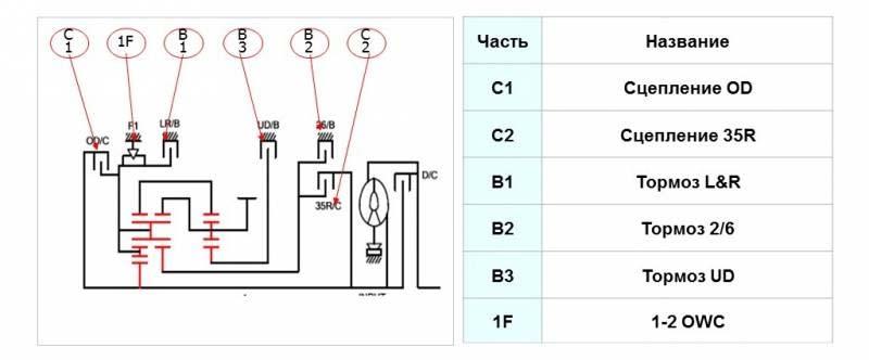 Схема работы АКПП A6LF2