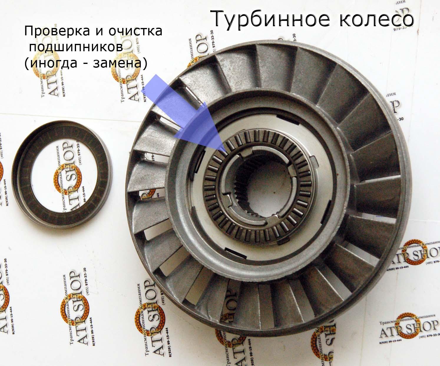 Гидротрансформатор Колесо реактора
