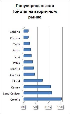 Рейтинг популярности моделей Тойота