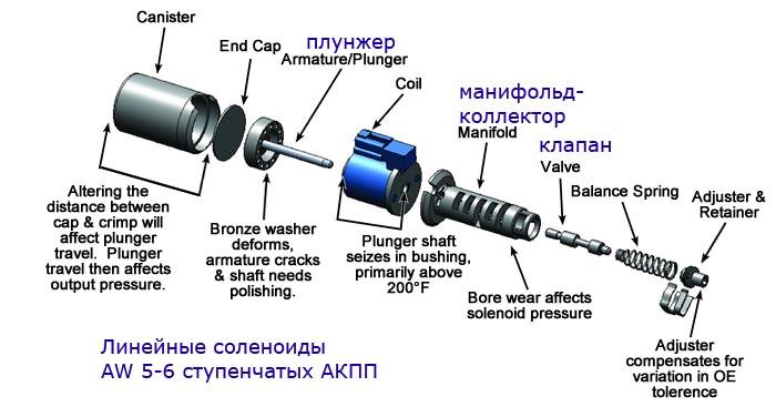Соленоид АКПП (линейный) в разобранном виде