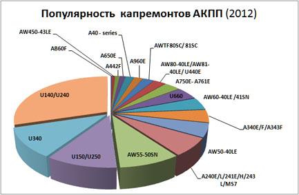 график капремонтов  АКПП Тойоты 2012 Россия