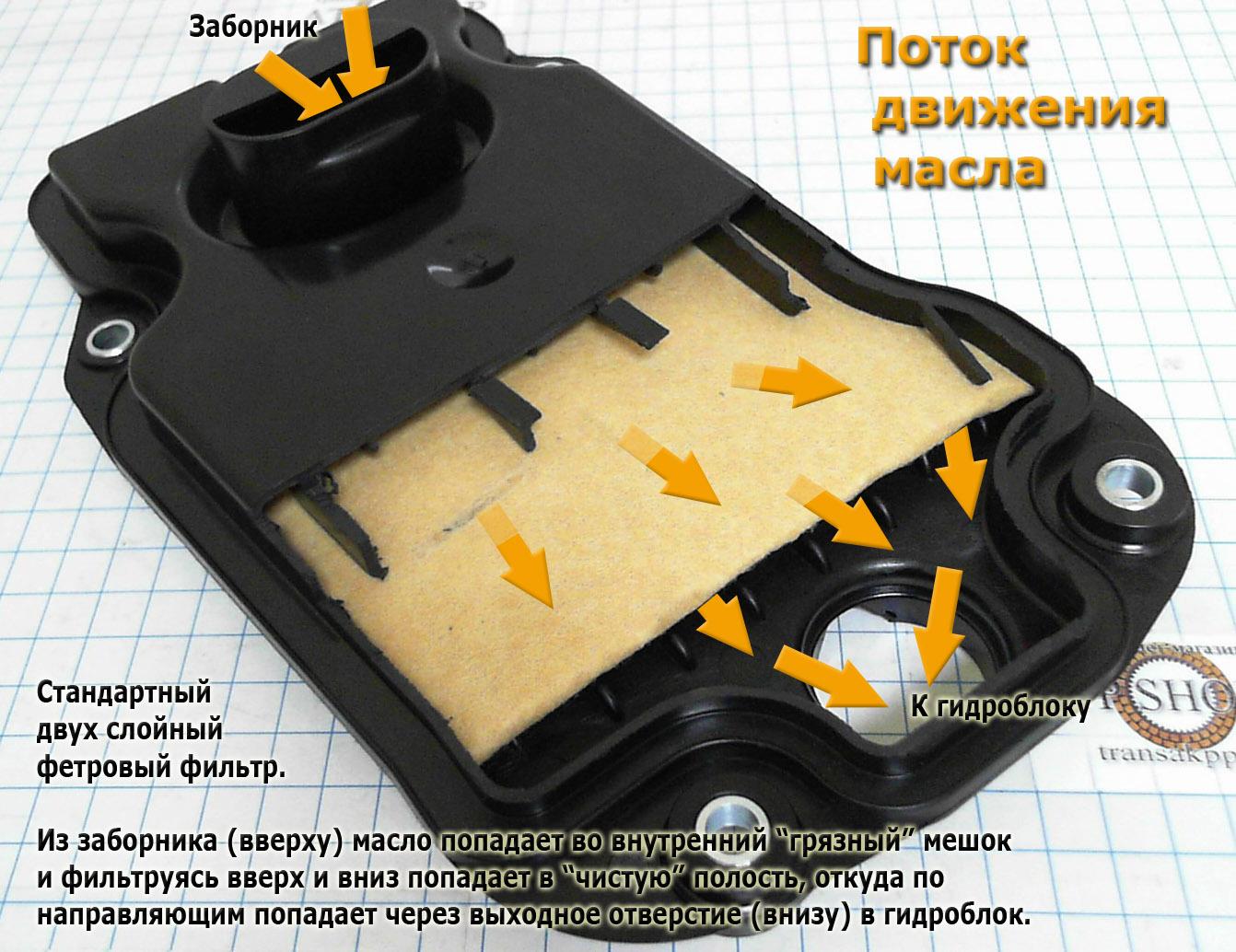 фильтр АКПП А960 Айсин в разрезе