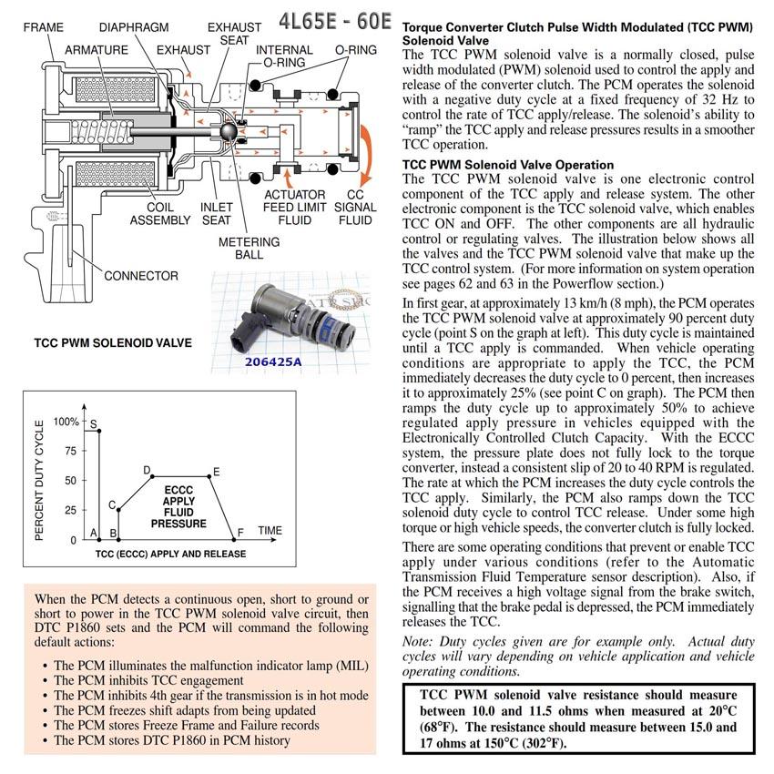 4L60E - Соленоид ТСС