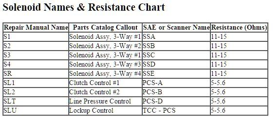 таблица соленоидов A761-960