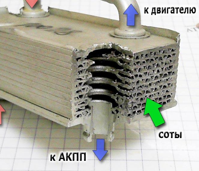 Теплообменник внутри