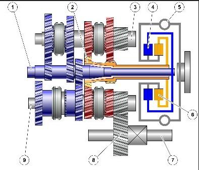 схема работы DCT6