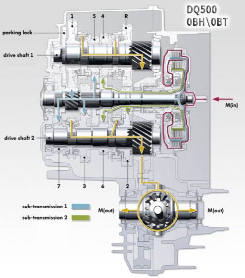 DQ500 схема работы