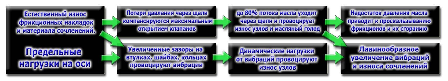 схема старения трансмиссий